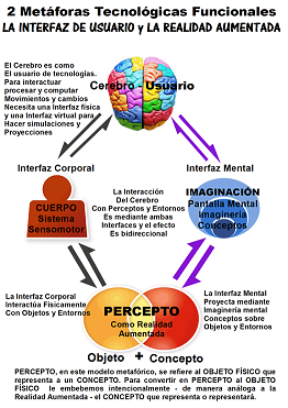 cerebro interfaces percepto chic