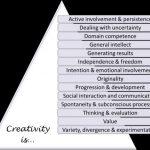 Componentes Clave de la Creatividad