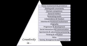 14-componentes-de-la-creatividad
